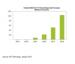Global AMOLED TV Panel Shipment Forecast
