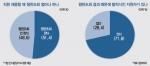 인사 담당자들의 51.4%는 이미 채용 시 평판조회를 시행 중이다.
