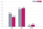 지난해 11월 이후 다소 낮아졌던 박근혜 대통령 국정운영 긍정평가가 소폭 상승했다.