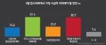 가장 시급한 현안 카드사 고객정보유출 대책마련(31.4%) vs 국정원 특검(30.7%)