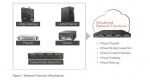 윈드리버는 업계 최초로 상용 캐리어급 소프트웨어 플랫폼인 윈드리버 캐리어급 통신 서버, CGCS (Wind River Carrier Grade Communications Server)를 발표했다.(NFV)