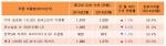 ◇봄을 맞이해 준중형 차량의 상승세가 이어지고 있다. (자료=차넷)