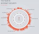 지란지교소프트가 사이렌사의 2013년 인터넷 위협 분석 보고서를 13일 국내에 발표했다.