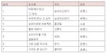 북팔, 3월 넷째주 주간 장르소설 랭킹과 화제작 소개