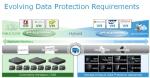 진화하는 데이터 보호 전략과 기술 요구