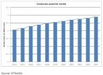전도성 잉크 및 페이스트 시장은 향후 10년간 3.2% 연평균 성장률(CAGR)을 보일 전망이다.