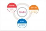 한국FP그룹은 누적 재무설계 상담건수가 10만건이 넘었고 매월 수백 명의 사람들이 도움을 받고 있어 매우 활성화된 재무설계센터로 인정받고 있다.