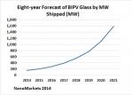 글로벌인포메이션은 NanoMarkets에서 BIPV(건물일체형 태양광발전) 유리 시장 보고서를 발행했다.
