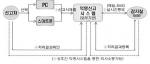 한국교직원공제회는 반부패․청렴과 관련한 제보의 익명성과 접근성을 강화한 반부패 익명제보시스템을 15일부터 도입하기로 했다.