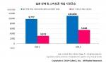 일본 전체 및 스마트폰 게임 시장규모