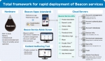 Total framework for rapid deployment of Beacon services