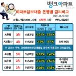 5월 15일자 은행별 대출 금리 비교 현황이다.
