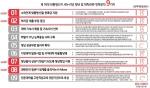 대학내일20대연구소는 박 대통령의 18대 대선 당시 내세운 9가지 청년 공약을 중심으로 그 추진현황을 중간 점검하였다.