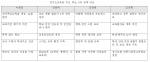 경기도 교육감 후보자들의 대표 공약을 비교한 표이다.