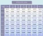 개정 양육비산정기준표