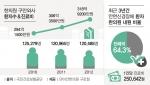 한의원 구안와사 환자수와 진료비 통계 (제공: 단아안한의원 구로점)