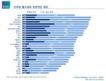 입소스 FIFA 월드컵 인식조사에 따르면, 세계인 39%가 예상한 FIFA 월드컵 우승국가는 브라질이며, 한국은 우승 예상 국가 중 하위 그룹에 위치한다.