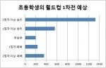 설문 결과 71%의 초등학생들이 우리나라가 승리할 것이라고 답했다.