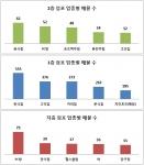 점포라인에 따르면 1층 점포와 2층 점포에는 한식점이, 지층 점포에는 PC방이 가장 많이 입점해 있는 것으로 나타났다.