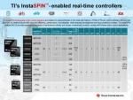 TI는 InstaSPIN-FOC 및 InstaSPIN-MOTION 모터 제어 기술을 탑재한 최신 디바이스를 출시했다.