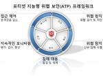 포티넷의 지능형 위협 보안(ATP: Advanced Threat Protection) 프레임워크