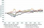 MSCI 신흥 시장 지수와 MSCI 세계지수(일본 제외)를 위한 맞춤 팩터 기울기의 상대적 성과