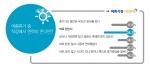 여름휴가 중 회사에서 연락이 온다면? 이란 질문에 응답자의 34.4%가 바로 받는다고 답하며 1위를 차지했다.