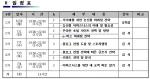 (주)직거래 유희성 대표는 김포시 농업기술센터가 주최하는 2014년 e-비즈니스 교육 과정을 위탁 받아 진행했다.