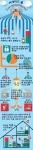 포티넷 2014 사물인터넷과 커넥티드 홈 글로벌 설문