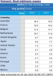 브라질 월드컵 출전국들의 2013년 시간당 최저임금 순위 / 출처: OECD Statistics