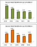 배우 김수현과 걸 그룹 미쓰에이 멤버 수지가 여름휴가를 함께 보내고 싶은 남녀 연예인 1위에 올랐다.
