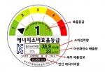 에너지소비 효율 등급 표시 내용 설명이다.(자료출처: 에너지관리공단)