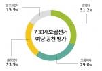 여당 평가에 대한 그래프이다.