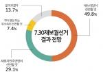 결과 전망에 대한 그래프이다.