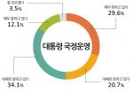 박근혜 대통령 국정평가에 대한 그래프이다.