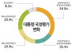 박근혜 대통령 국정평가 변화에 대한 그래프이다.