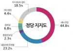 정당지지도에 대한 그래프이다.