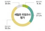 세월호 국정조사에 대한 설문조사 그래프이다.