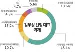 김무성 당대표 과제에 대한 설문조사를 실시했다.