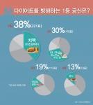 365mc 비만클리닉은 설문조사 결과 다이어트를 방해하는 음식 1위는 '치맥'으로 나타났다고 밝혔다.