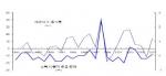 자살증가율과 소득10분위배율 변화추이(보건복지가족부, 2008)를 나타내고 있는 그래프이다.