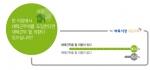 벼룩시장구인구직에서 직장인 822명을 대상으로 재택근무에 대한 설문조사를 실시했다.