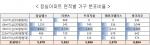 도표1 - 잠실아파트 면적별 가구 분포 비율
