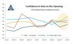 YPO 아시아 글로벌 펄스 신뢰지수가 전 분기 대비 3.9 포인트 상승한 67.3을 기록하며 지난 2011년 4월 이후 최고 수준을 보였다.