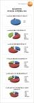 테스토코리아가 2014년도 고객만족도 조사를 실시했다.