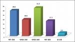 박근혜 대통령 국정운영 긍정 평가가 소폭 오름세를 보이며 부정 평가를 앞질렀다.