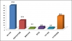 새누리당 47.8%, 새정치민주연합 17.4%, 정의당 4.0%, 통합진보당 2.1% 순의 정당지지도율을 보였다.