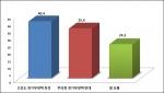 최경환 경제부총리의 경제운영 기조에 대해 40.4%가 고강도 경기부양책에 찬성의 의견을 보였다.