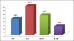 기초연금 만족도에 대한 그래프이다.