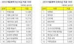 2014 여름방학최고시급 조사결과 표